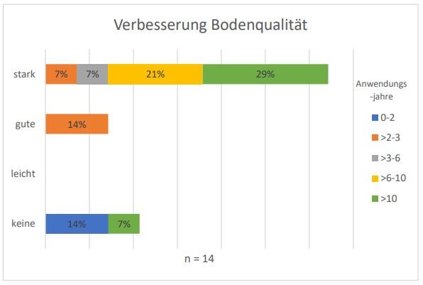 Rosenheimer-Projekt-Verbesserung-Bodenqualität