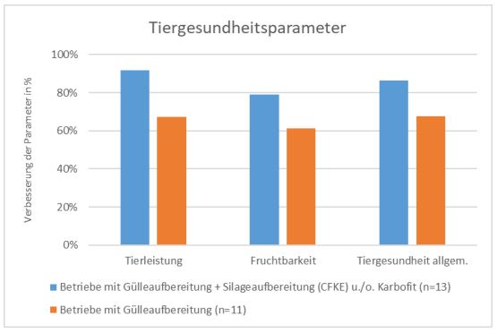 Rosenheimer Projekt-Tiergesundheitsparameter-EM-Chiemgau