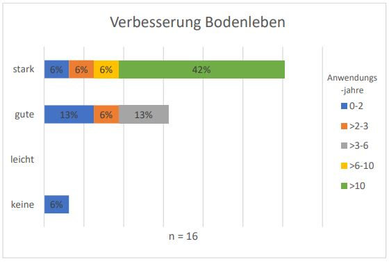 Rosenheimer-Projekt-Verbesserung-Bodenleben