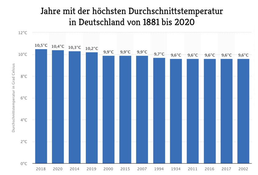 Rekordtemperaturen-Deutschland_Klimawandel_EM-Chiemgau